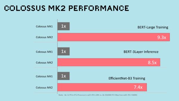Colossus MK2 Performance Comparison