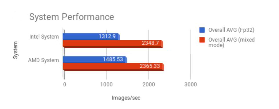 OVERALL_System_Performance