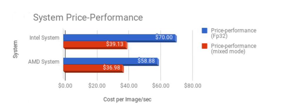 OVERALL_System_PricePerformance